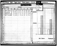 "Graph forms. In the left sub-window are text labels and numbers used to produce the graph shown in the right sub-window. Each can be scrolled independently, and you can adjust their relative size by pointing at the thin, dark bar in the lower scrolling bar and sliding it horizontally to the desired position.Since the bar chart form of presentation has been selected, the values in B1, C1, and D1 are converted into successive vertical bars of appropriate height and placed above the ""Net Sales"" label (A1), and so forth for all information in the table. Line and scatter charts use the same information but replace bars with the proper artwork. A pie chart, on the other hand, uses the information in columns A and B and ignores the rest."